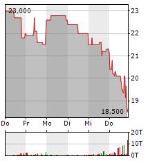MYNARIC Aktie 1-Woche-Intraday-Chart