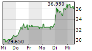 MYNARIC AG 1-Woche-Intraday-Chart