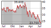 NABALTEC AG Chart 1 Jahr