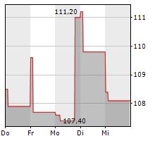 NABORS INDUSTRIES LTD Chart 1 Jahr