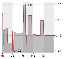 NAGA GROUP AG Chart 1 Jahr