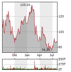 NAGARRO Aktie Chart 1 Jahr