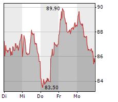 NAGARRO SE Chart 1 Jahr