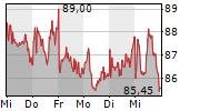 NAGARRO SE 5-Tage-Chart