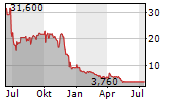 NAM TAI PROPERTY INC Chart 1 Jahr