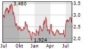 NANO DIMENSION LTD ADR Chart 1 Jahr