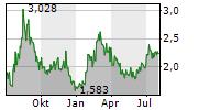 NANO ONE MATERIALS CORP Chart 1 Jahr