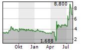 NANOBIOTIX SA Chart 1 Jahr