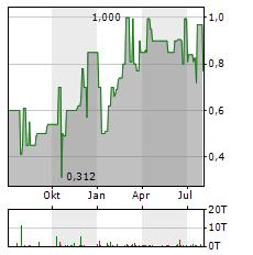 NANOFOCUS Aktie Chart 1 Jahr