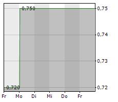 NANOFOCUS AG Chart 1 Jahr