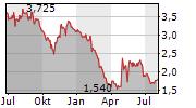 NANOFORM FINLAND OYJ Chart 1 Jahr