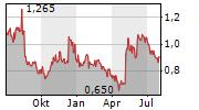 NANOLOGICA AB Chart 1 Jahr