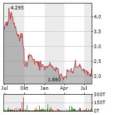 NANOREPRO Aktie Chart 1 Jahr
