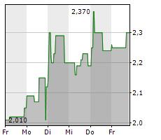 NANOREPRO AG Chart 1 Jahr