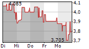 NANOREPRO AG 1-Woche-Intraday-Chart