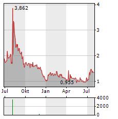 NANOVIRICIDES Aktie Chart 1 Jahr