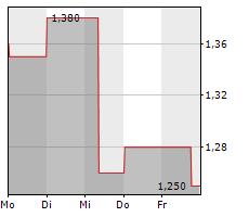 NANOVIRICIDES INC Chart 1 Jahr
