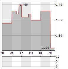 NANOVIRICIDES Aktie 5-Tage-Chart