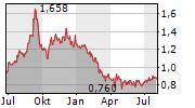 NAPATECH A/S Chart 1 Jahr
