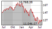 NASDAQ-100 Chart 1 Jahr