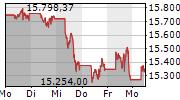 NASDAQ-100 5-Tage-Chart