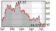 NASDAQ INC Chart 1 Jahr