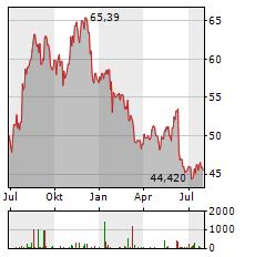NASDAQ Aktie Chart 1 Jahr