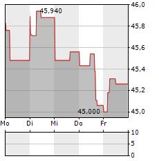 NASDAQ Aktie 1-Woche-Intraday-Chart