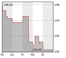NASPERS LIMITED Chart 1 Jahr