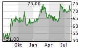 NATHANS FAMOUS INC Chart 1 Jahr