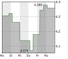 NATIONAL BANK OF GREECE SA Chart 1 Jahr