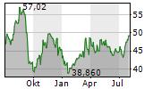 NATIONAL BEVERAGE CORP Chart 1 Jahr