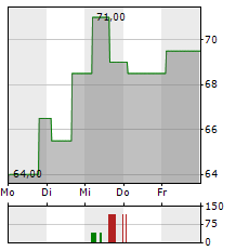NATIONAL FUEL GAS Aktie 5-Tage-Chart