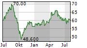 NATIONAL GRID PLC ADR Chart 1 Jahr