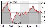NATIONAL GRID PLC Chart 1 Jahr