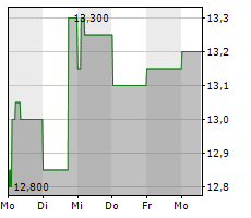 NATIONAL GRID PLC Chart 1 Jahr