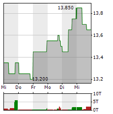 NATIONAL GRID Aktie 5-Tage-Chart