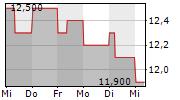 NATIONAL GRID PLC 5-Tage-Chart