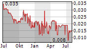 NATURAL COOL HOLDINGS LIMITED Chart 1 Jahr