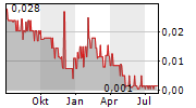 NATURALLY SPLENDID ENTERPRISES LTD Chart 1 Jahr