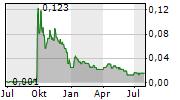 NATURALLY SPLENDID ENTERPRISES LTD Chart 1 Jahr