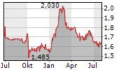 NATURHOUSE HEALTH SA Chart 1 Jahr