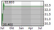 NATUS MEDICAL INC Chart 1 Jahr
