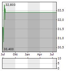 NATUS MEDICAL Aktie Chart 1 Jahr