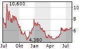NATUZZI SPA ADR Chart 1 Jahr