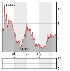 NATUZZI Aktie Chart 1 Jahr