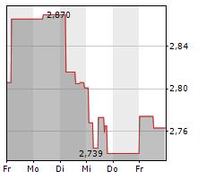 NATWEST GROUP PLC Chart 1 Jahr