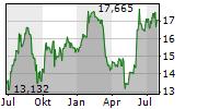 NAVIENT CORPORATION Chart 1 Jahr