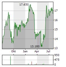 NAVIENT Aktie Chart 1 Jahr