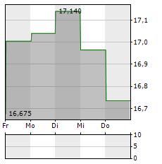 NAVIENT Aktie 1-Woche-Intraday-Chart